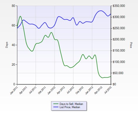 active days on market vs. sales price