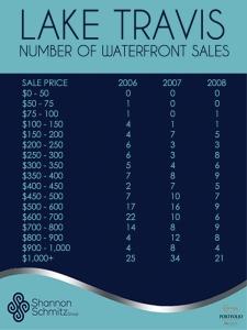 Lake Travis Number of Sales 2006-8