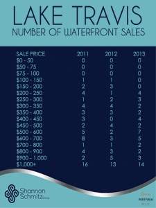 LAKE TRAVIS NUMBER OF SALES 2011-13