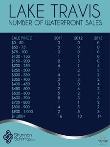 LAKE TRAVIS NUMBER OF SALES 2011-13